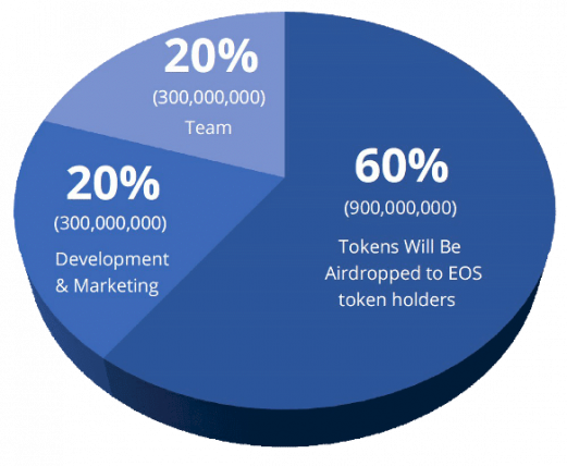 Token Distribution Model New